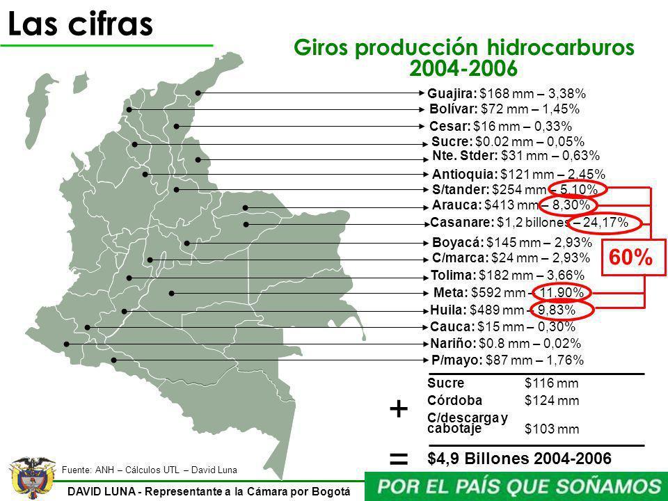 Giros producción hidrocarburos