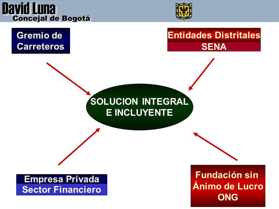 Entidades Distritales