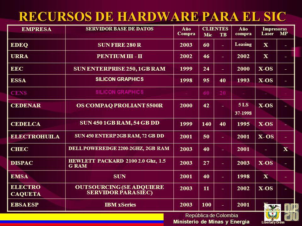 RECURSOS DE HARDWARE PARA EL SIC