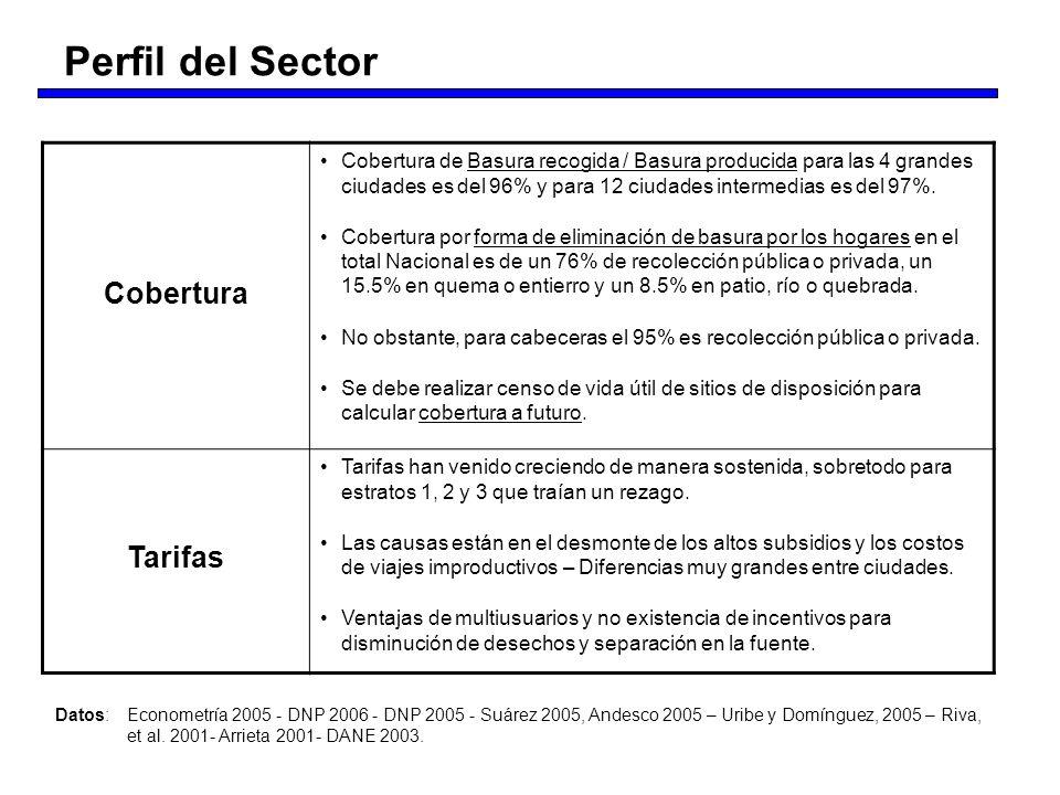 Perfil del Sector Cobertura Tarifas