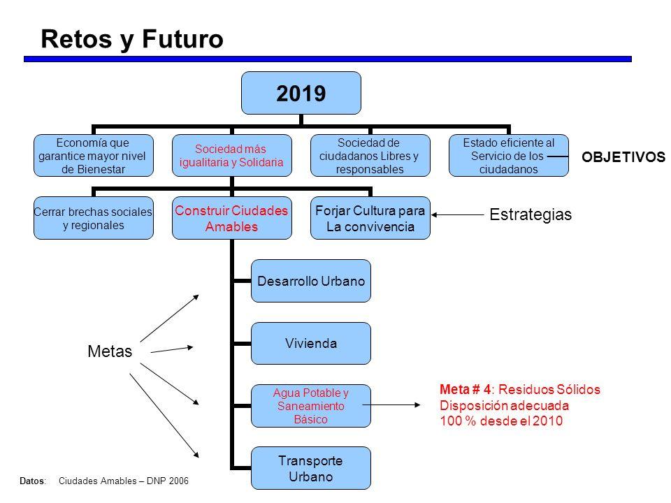 Retos y Futuro Estrategias Metas OBJETIVOS Meta # 4: Residuos Sólidos