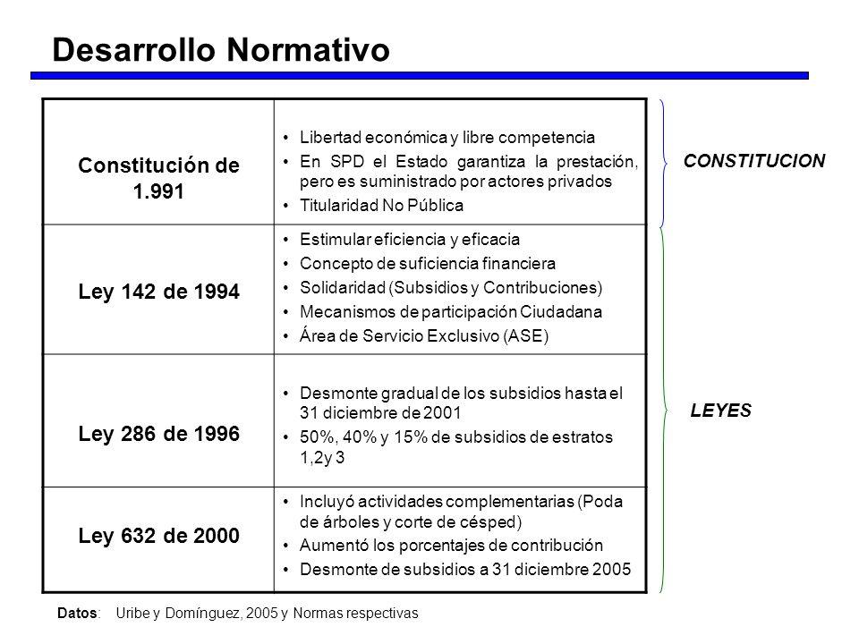 Desarrollo Normativo Constitución de 1.991 Ley 142 de 1994