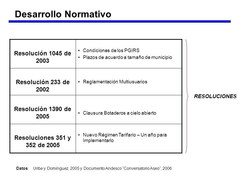 Desarrollo Normativo Resolución 1045 de 2003 Resolución 233 de 2002