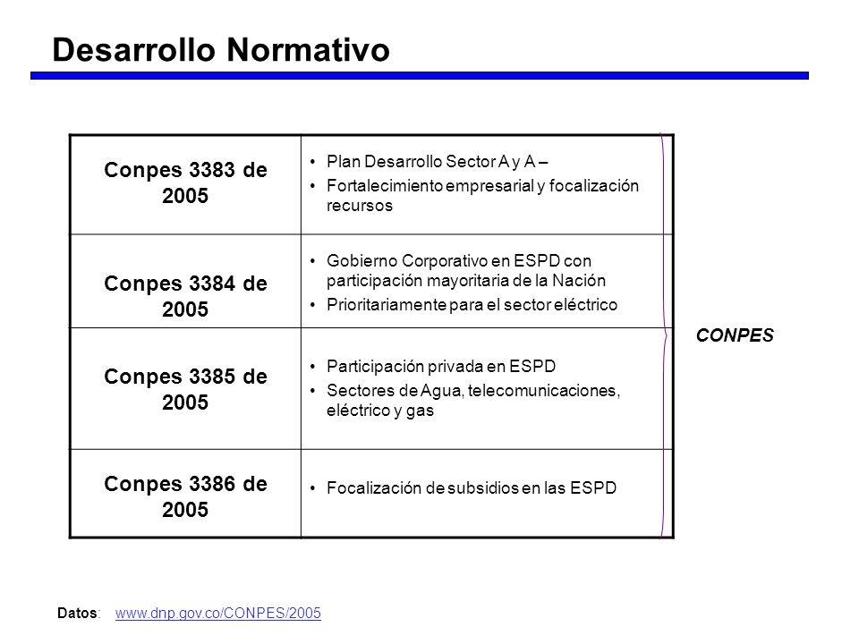 Desarrollo Normativo Conpes 3383 de 2005 Conpes 3384 de 2005