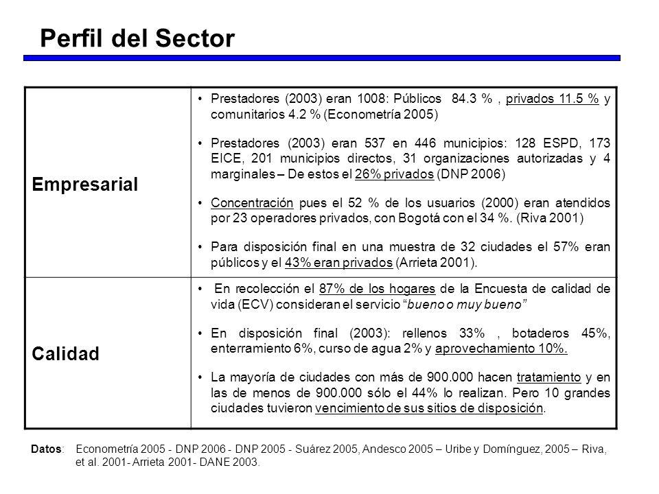 Perfil del Sector Empresarial Calidad