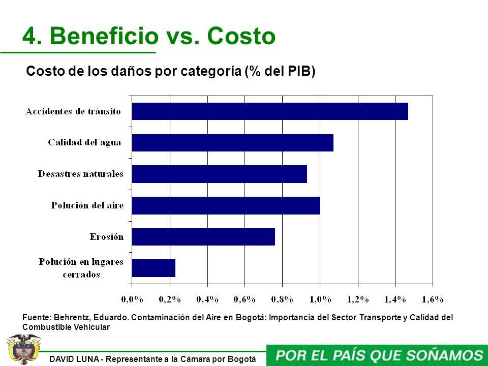 Costo de los daños por categoría (% del PIB)