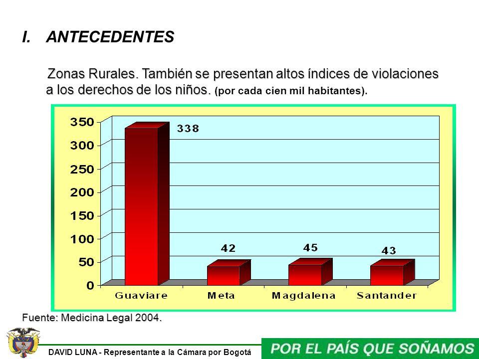 ANTECEDENTES Zonas Rurales. También se presentan altos índices de violaciones a los derechos de los niños. (por cada cien mil habitantes).