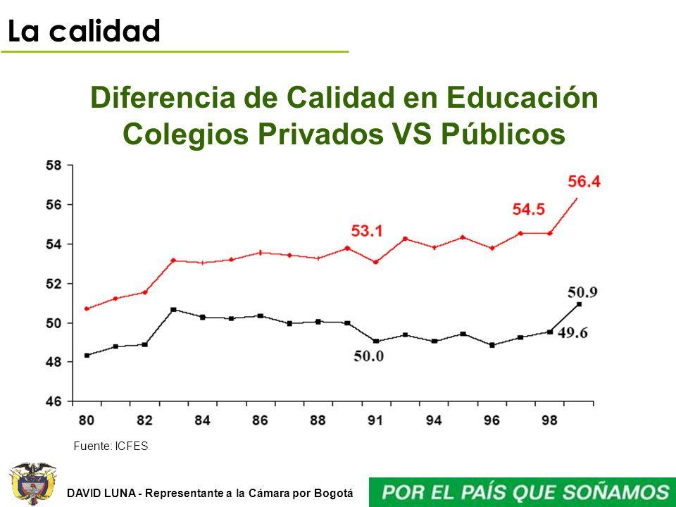 Diferencia de Calidad en Educación Colegios Privados VS Públicos