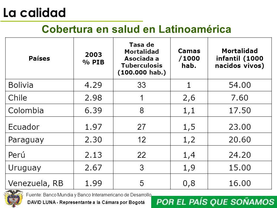 La calidad Cobertura en salud en Latinoamérica Bolivia 4.29 33 1 54.00