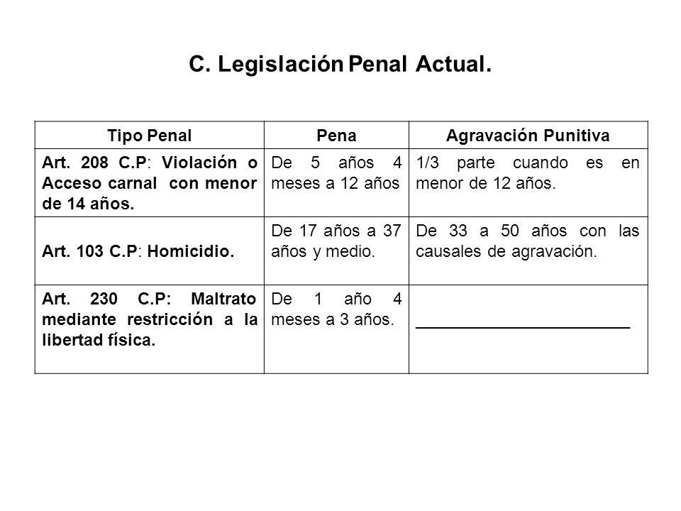 C. Legislación Penal Actual.