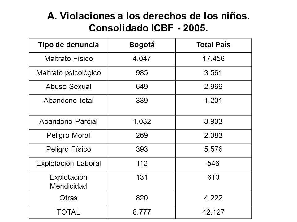 A. Violaciones a los derechos de los niños. Consolidado ICBF - 2005.