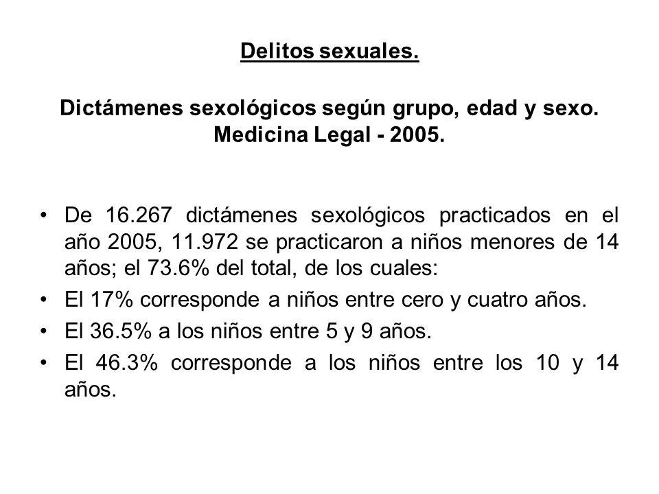 Delitos sexuales. Dictámenes sexológicos según grupo, edad y sexo