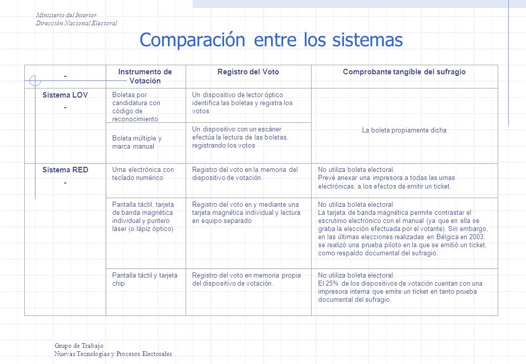 Comparación entre los sistemas