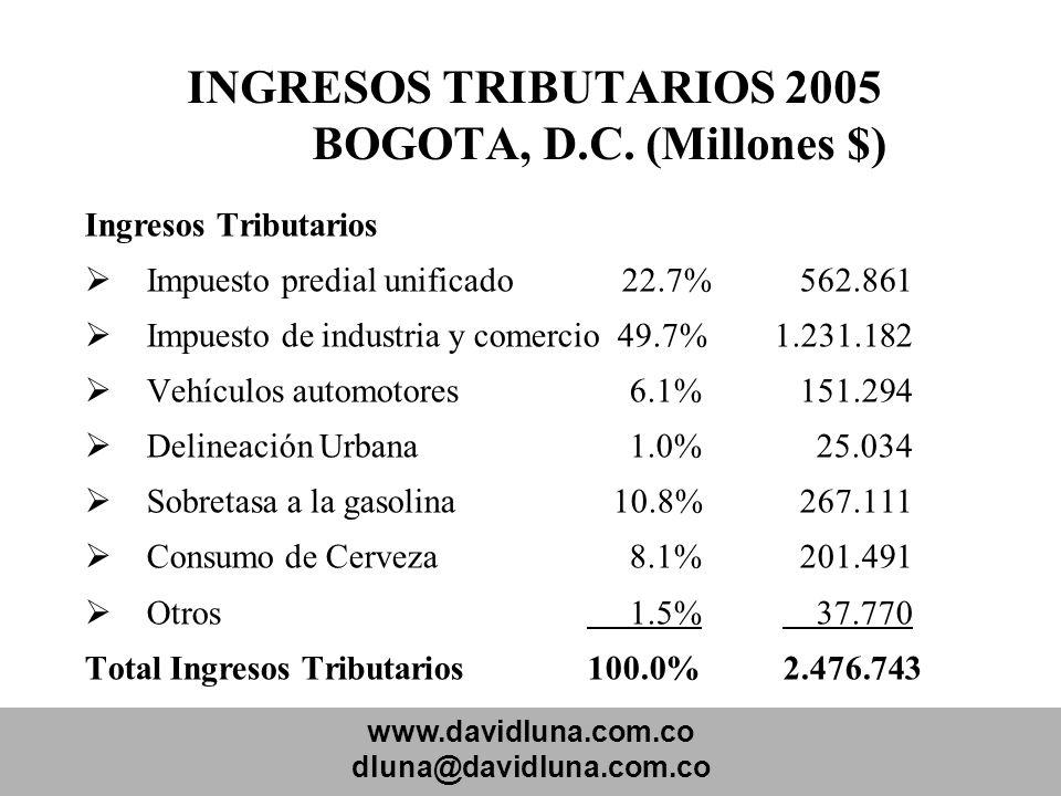 INGRESOS TRIBUTARIOS 2005 BOGOTA, D.C. (Millones $)