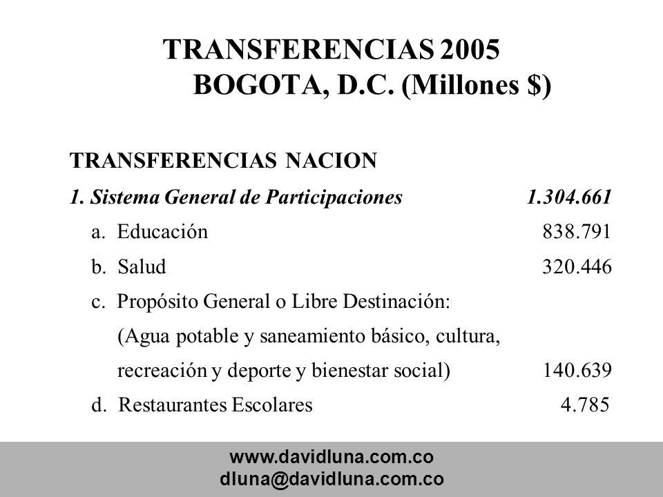 TRANSFERENCIAS 2005 BOGOTA, D.C. (Millones $)