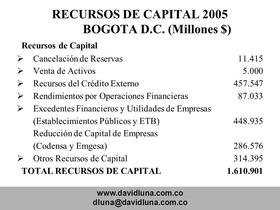RECURSOS DE CAPITAL 2005 BOGOTA D.C. (Millones $)