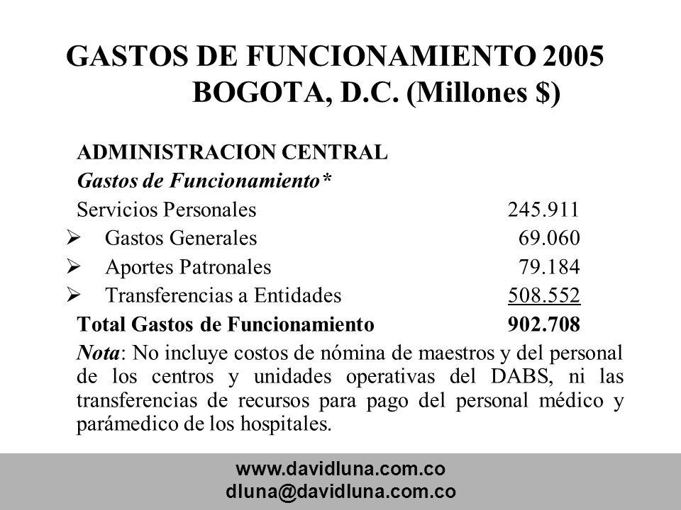 GASTOS DE FUNCIONAMIENTO 2005 BOGOTA, D.C. (Millones $)
