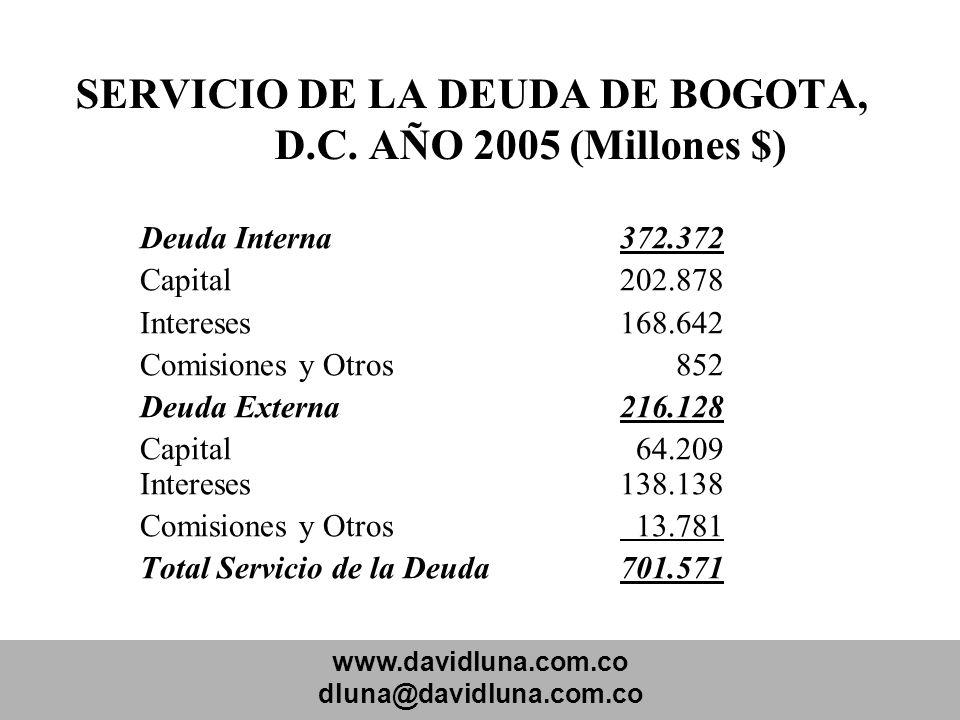 SERVICIO DE LA DEUDA DE BOGOTA, D.C. AÑO 2005 (Millones $)