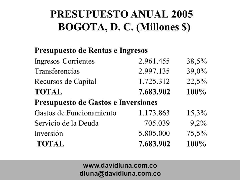 PRESUPUESTO ANUAL 2005 BOGOTA, D. C. (Millones $)