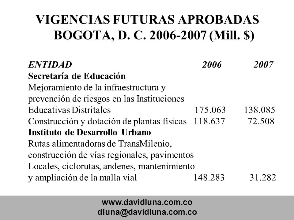VIGENCIAS FUTURAS APROBADAS BOGOTA, D. C. 2006-2007 (Mill. $)