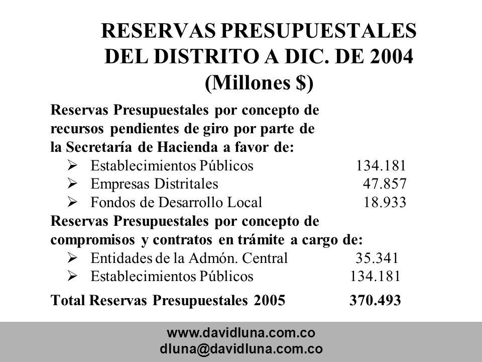 RESERVAS PRESUPUESTALES DEL DISTRITO A DIC. DE 2004 (Millones $)