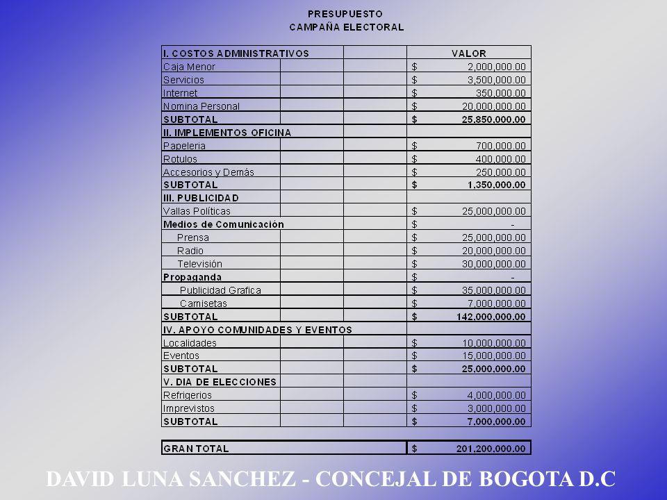DAVID LUNA SANCHEZ - CONCEJAL DE BOGOTA D.C