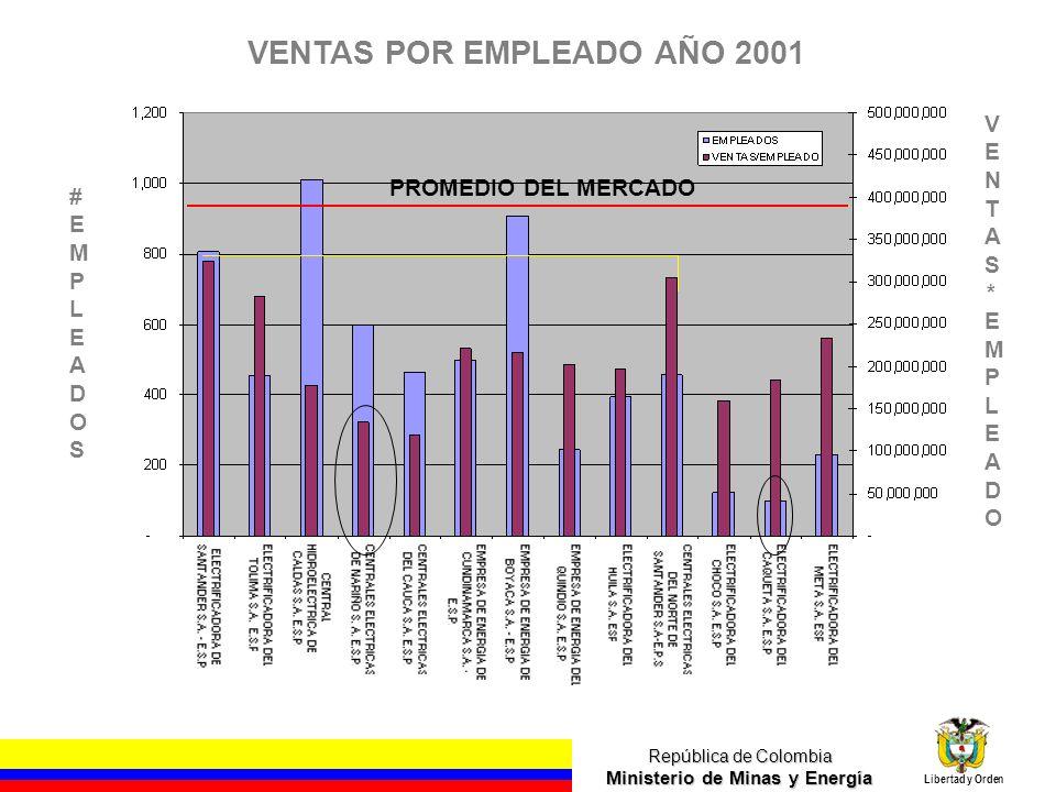 VENTAS POR EMPLEADO AÑO 2001