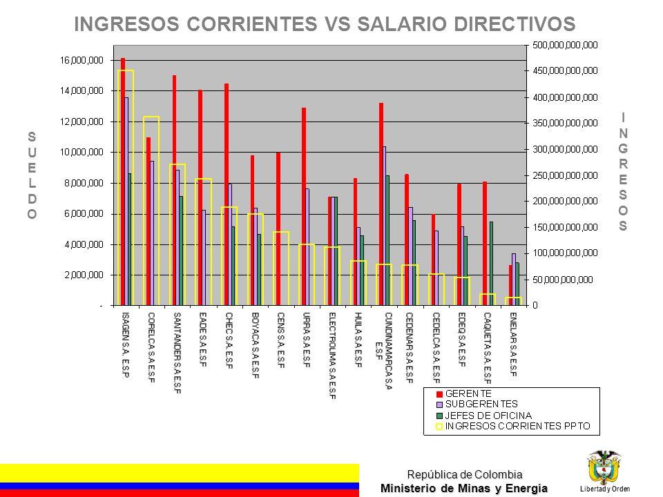 INGRESOS CORRIENTES VS SALARIO DIRECTIVOS