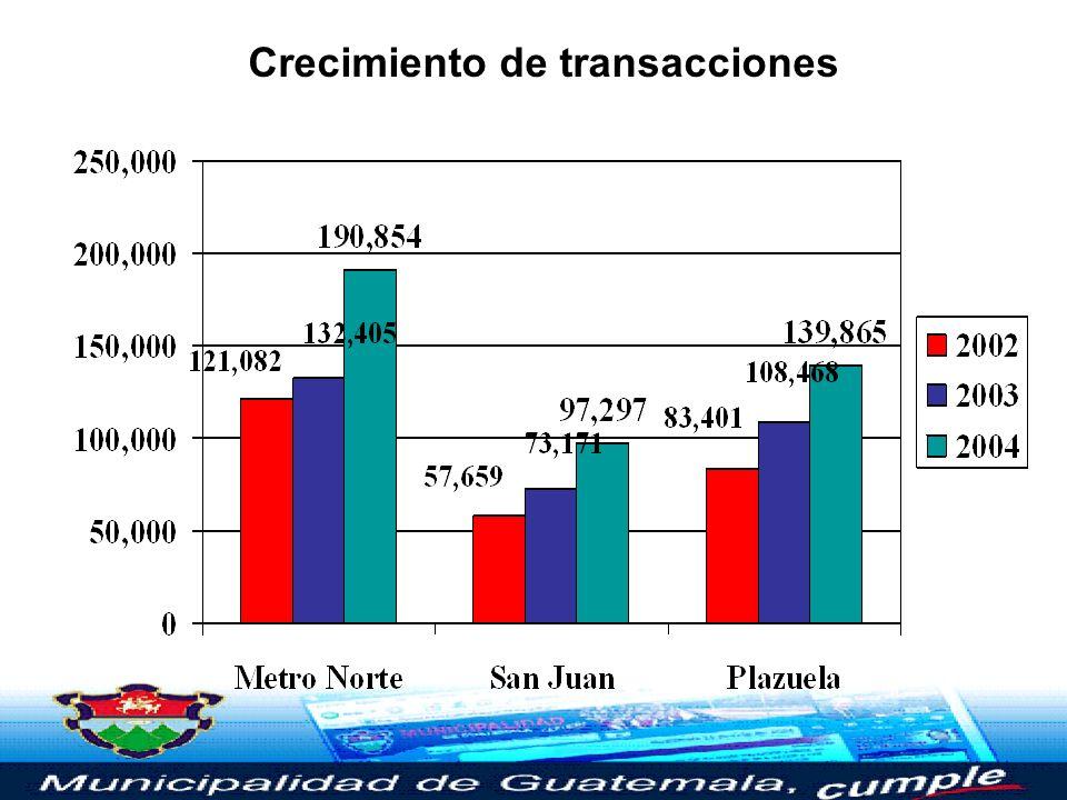 Crecimiento de transacciones