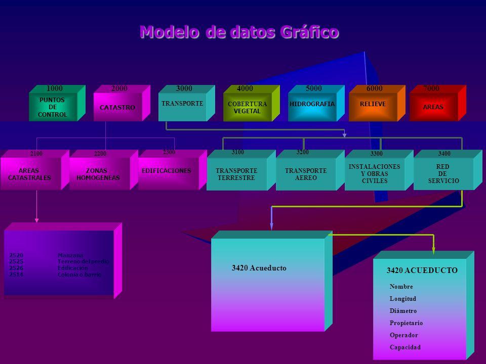 Modelo de datos Gráfico