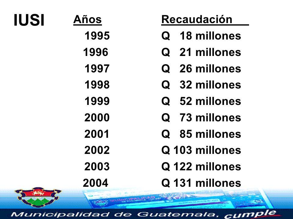 IUSI Años Recaudación 1995 Q 18 millones 1996 Q 21 millones