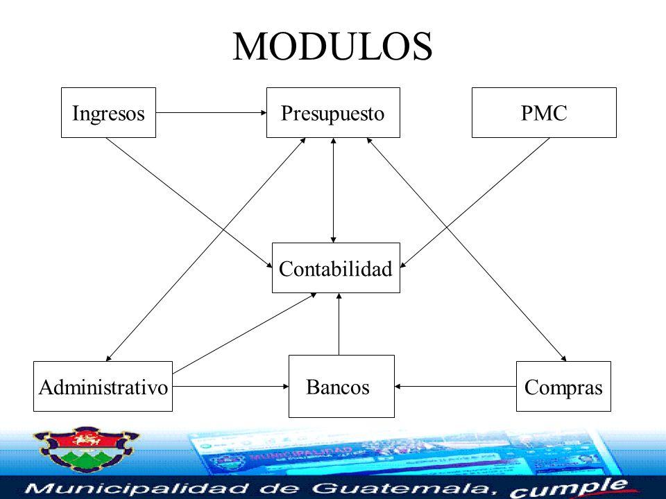 MODULOS Ingresos Presupuesto PMC Contabilidad Administrativo Bancos