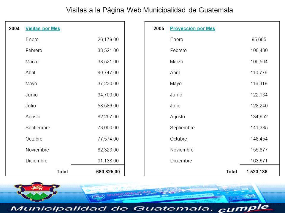 Visitas a la Página Web Municipalidad de Guatemala