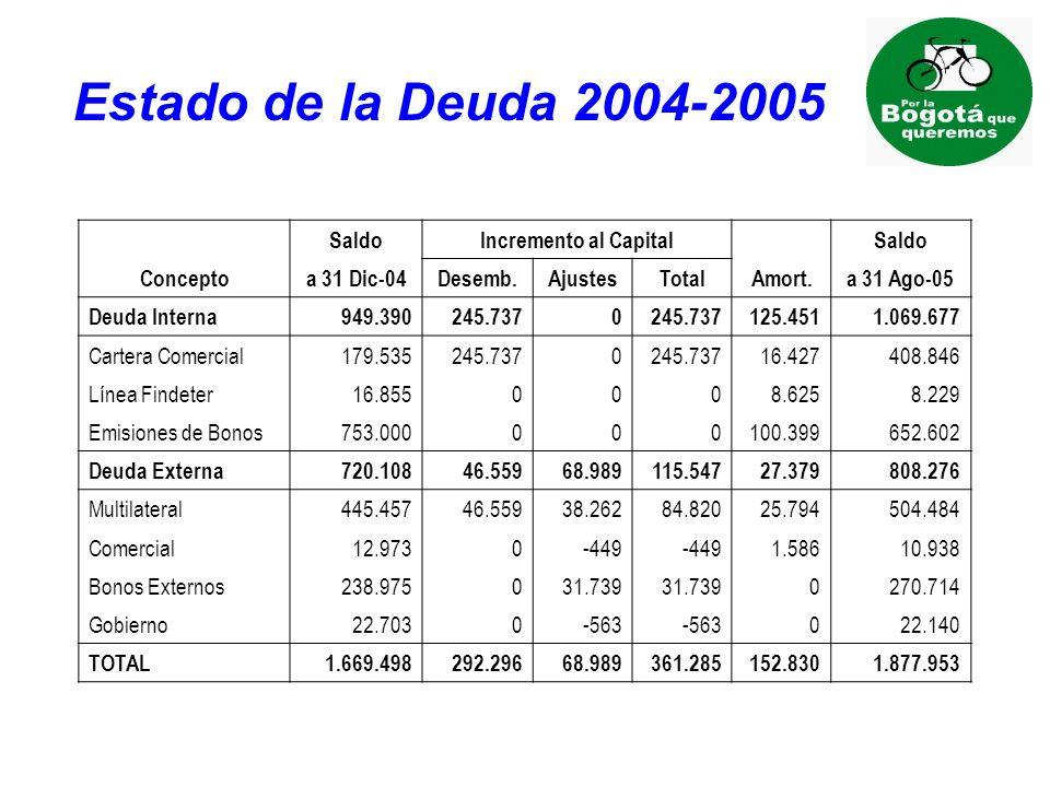 Estado de la Deuda 2004-2005 Saldo Incremento al Capital Concepto