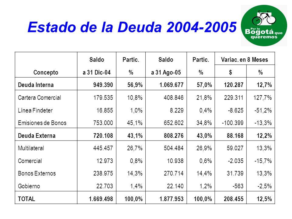 Estado de la Deuda 2004-2005 Saldo Partic. Variac. en 8 Meses Concepto