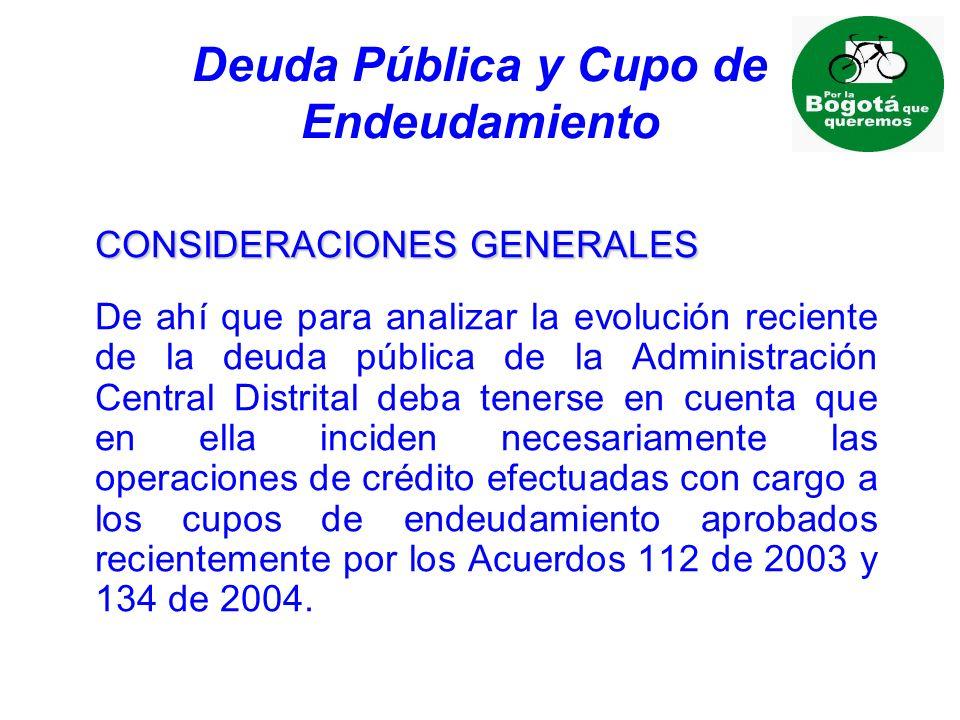 Deuda Pública y Cupo de Endeudamiento