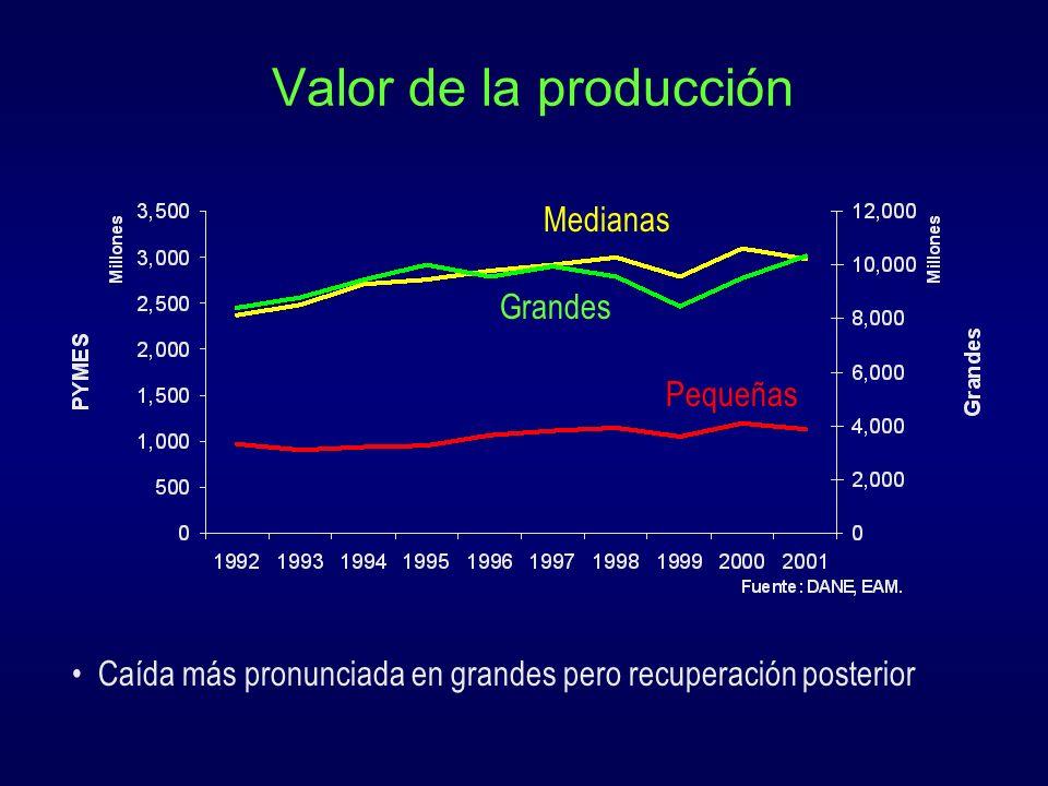 Valor de la producción Medianas Grandes Pequeñas