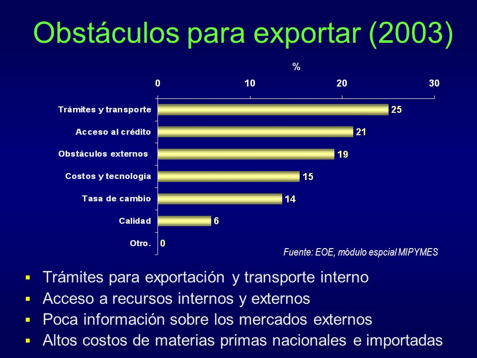 Obstáculos para exportar (2003)