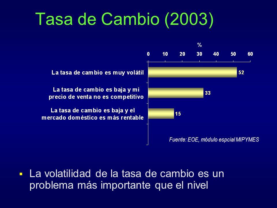 Tasa de Cambio (2003) Fuente: EOE, módulo espcial MIPYMES.