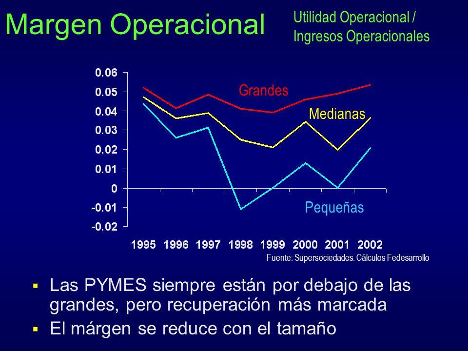 Margen Operacional Utilidad Operacional / Ingresos Operacionales. Grandes. Medianas. Pequeñas. Fuente: Supersociedades. Cálculos Fedesarrollo.