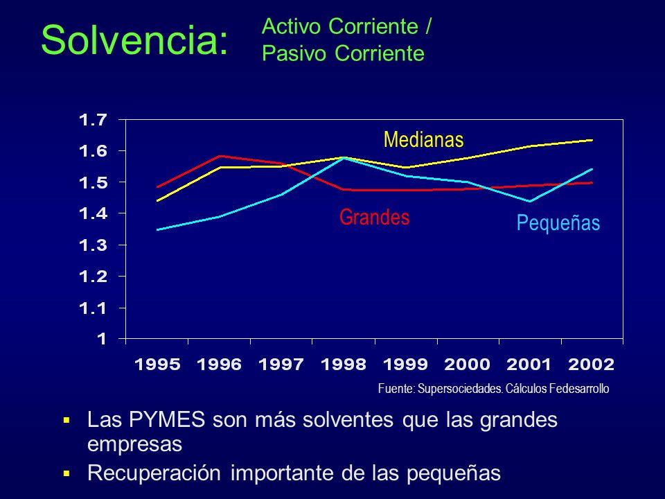 Solvencia: Activo Corriente / Pasivo Corriente Medianas Grandes