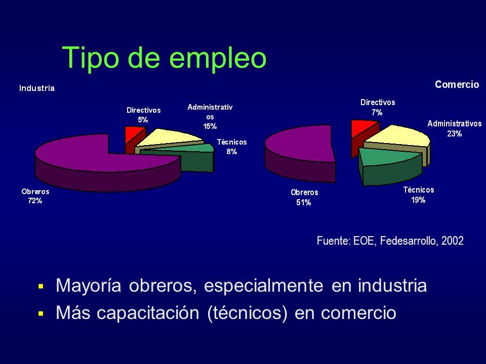 Tipo de empleo Mayoría obreros, especialmente en industria