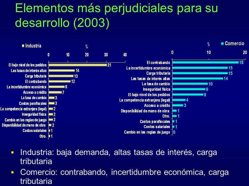 Elementos más perjudiciales para su desarrollo (2003)
