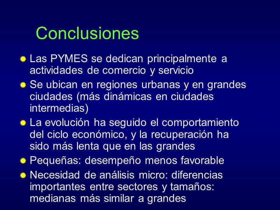 Conclusiones Las PYMES se dedican principalmente a actividades de comercio y servicio.