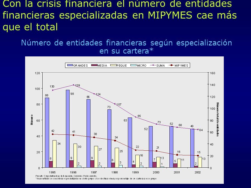 Número de entidades financieras según especialización en su cartera*