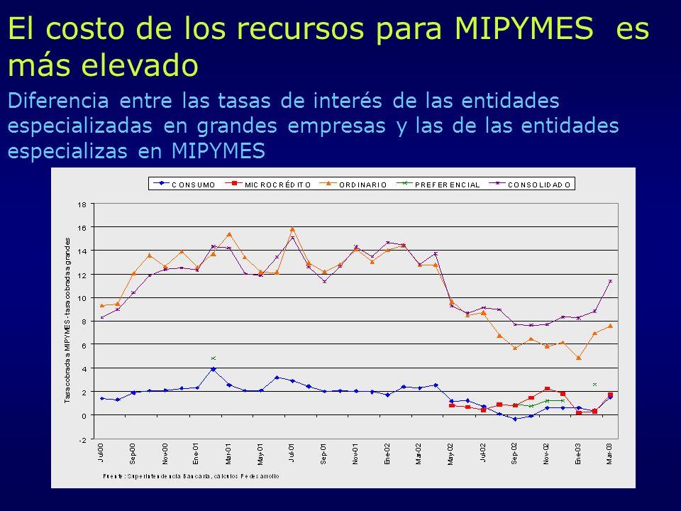 El costo de los recursos para MIPYMES es más elevado