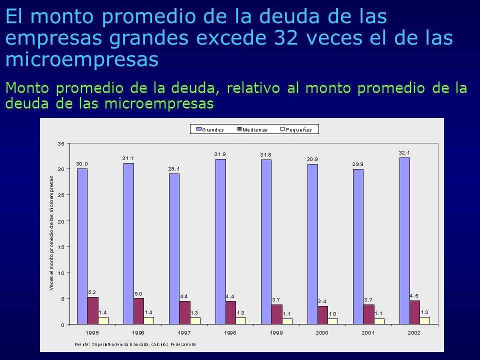 El monto promedio de la deuda de las empresas grandes excede 32 veces el de las microempresas
