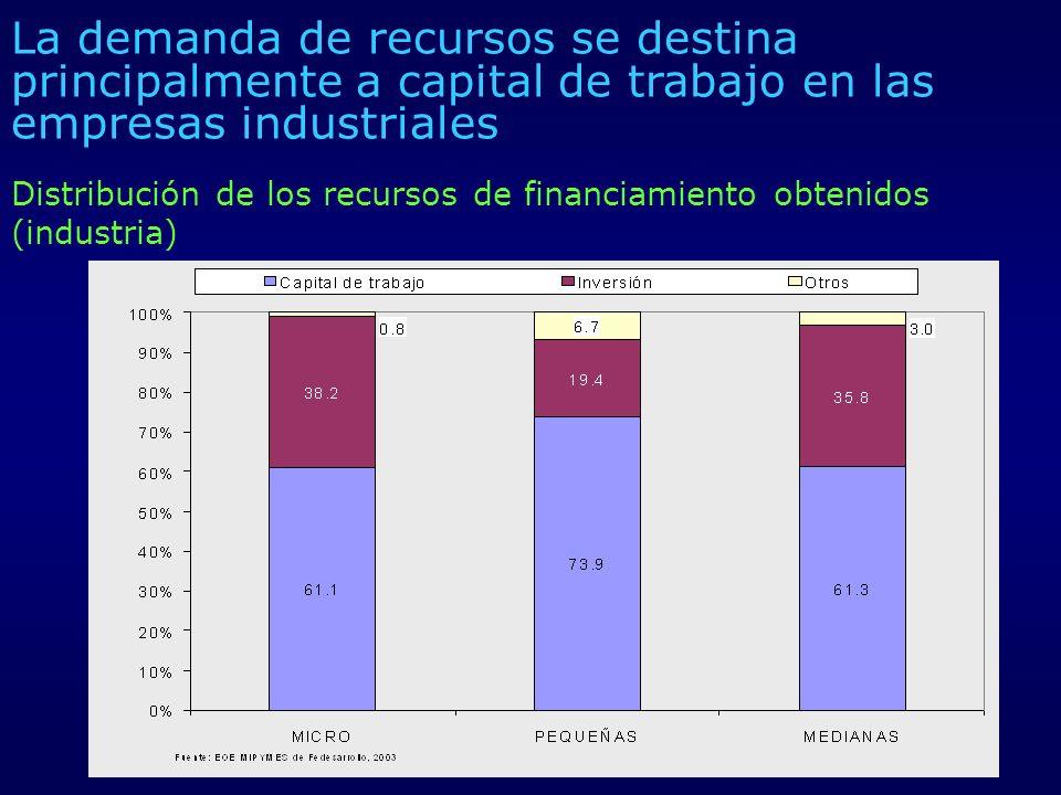 Distribución de los recursos de financiamiento obtenidos (industria)