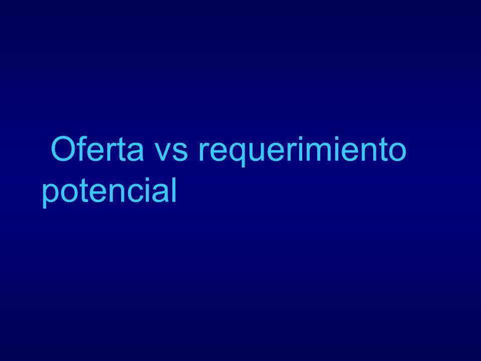 Oferta vs requerimiento potencial