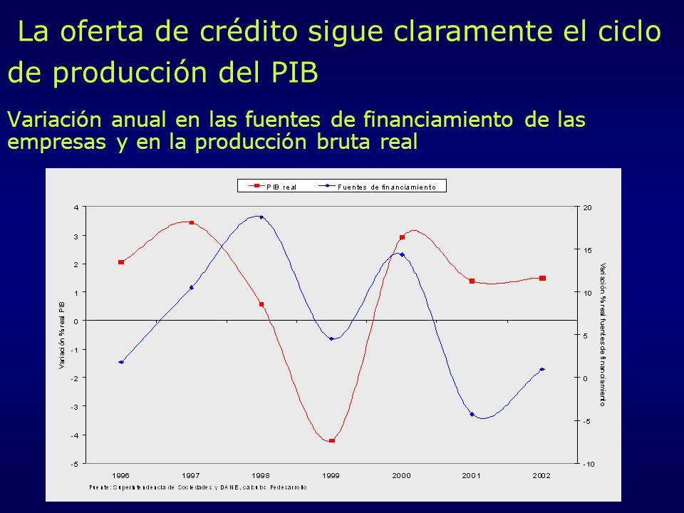 La oferta de crédito sigue claramente el ciclo de producción del PIB